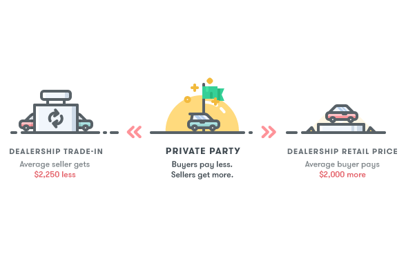 How do you find NADA private party values for a car?