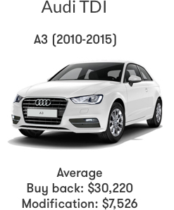 Audi Buyback Calculator >> How Much are Owners Getting from VW Settlement | Instamotor